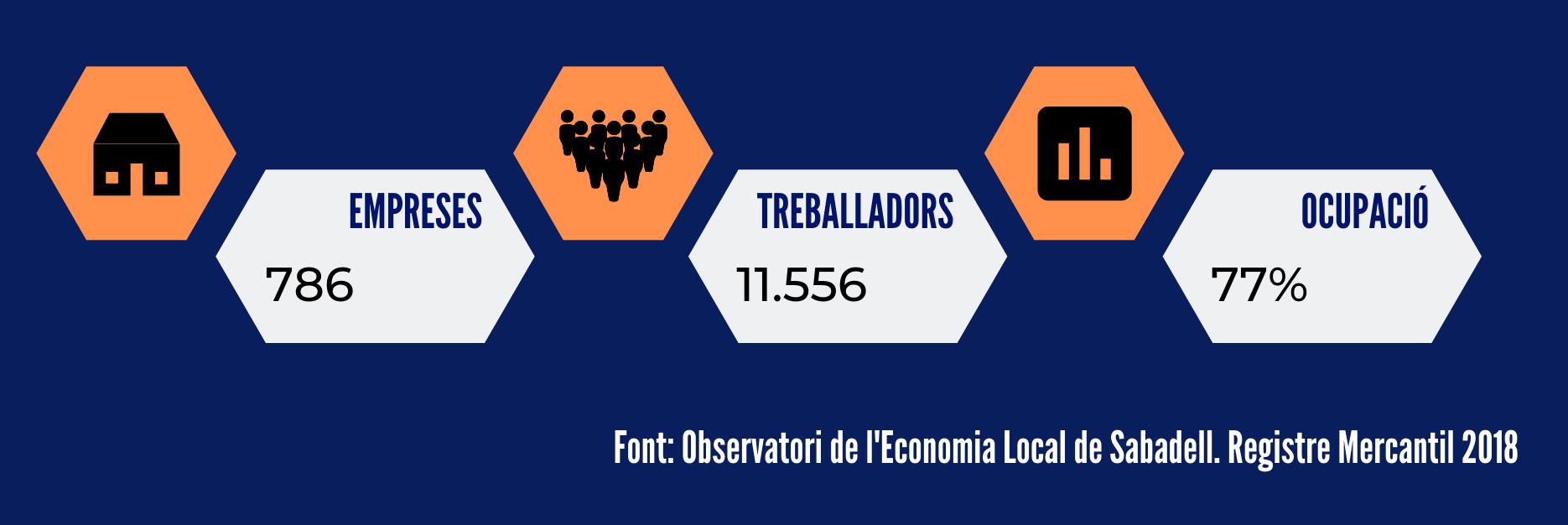 observadori de l'economia local de Sabadell. Registre mercantil 2018