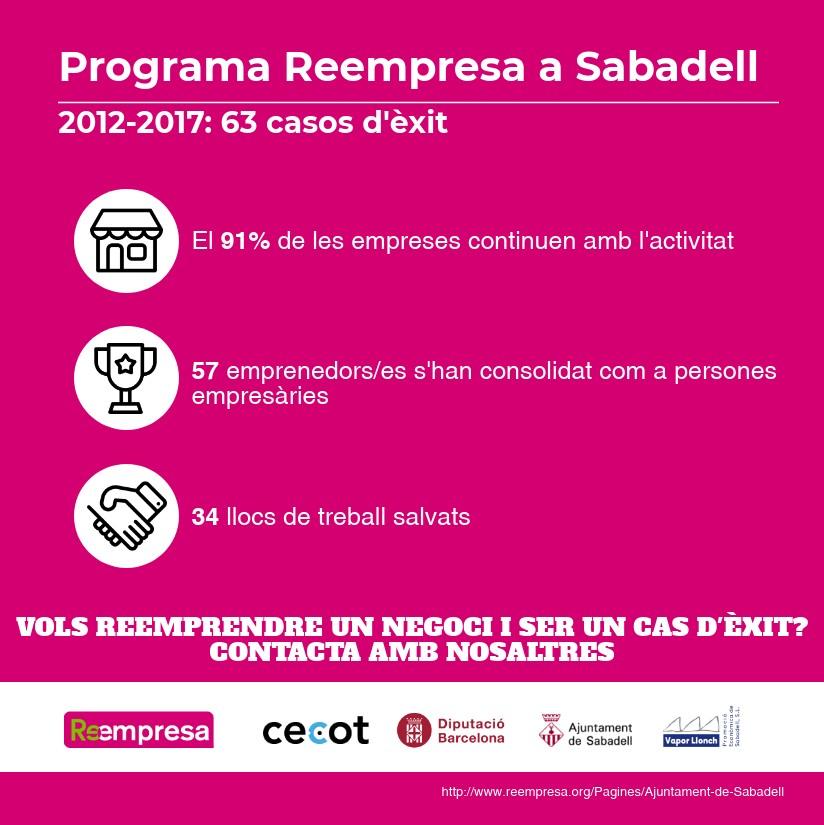 Programa Reempresa a Sabadell: 2012-2017
