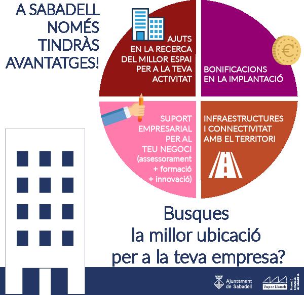 Per què triar Sabadell com a destí si volem instal·lar la nostra empresa o avançar en el nostre negoci?